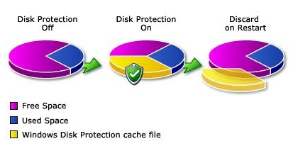 disk protection